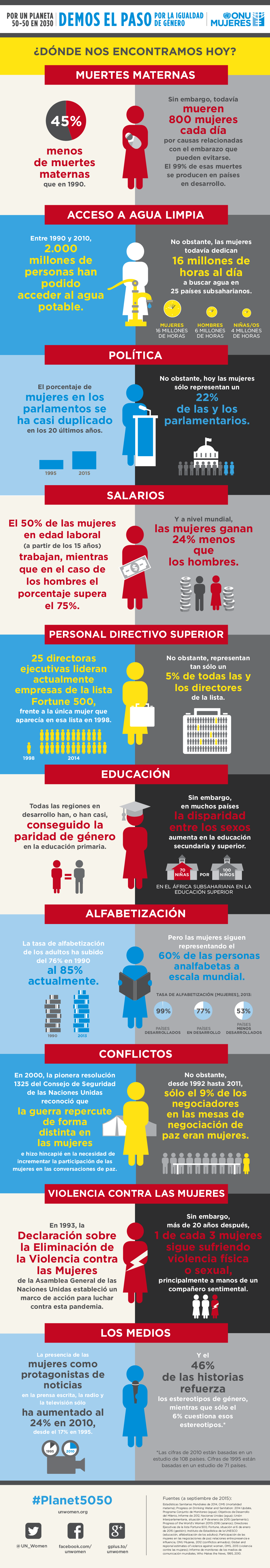 infographic-gender-equality-where-are-we-today-es